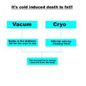 AES-LF802( Cavitation, Cryolipolysis fat freeze, Vacuum, RF, Radio Frequency, Liposuction)