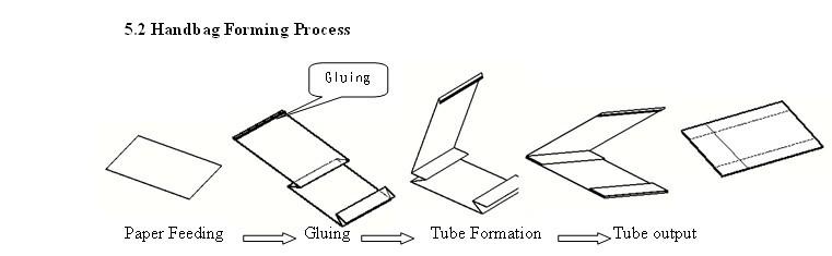 Semi-automatic Paper bag making machine zb1100b