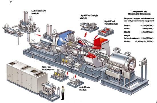 3 MW SOLAR CENTAUR GAS TURBINE TS4500 $127,000USD OR Best