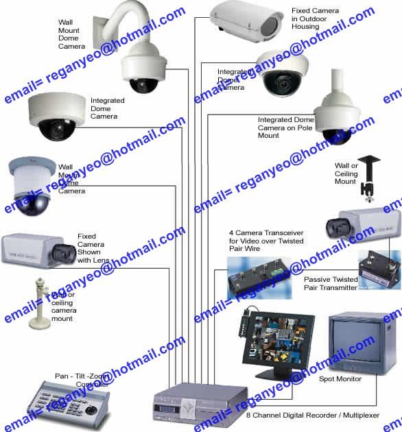 CCTV Products  CCTV Cameras 