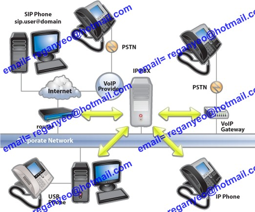 VOIP Project