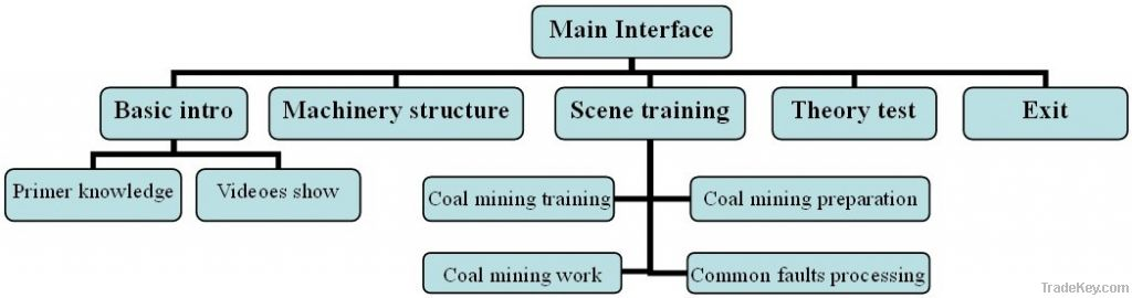 Coal winning training simulator