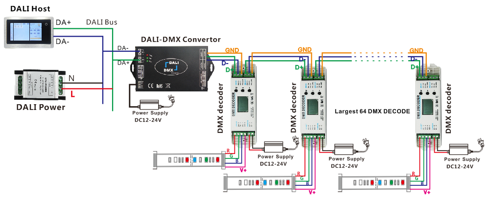 DMX touch screen master controller LED DMX512 controller