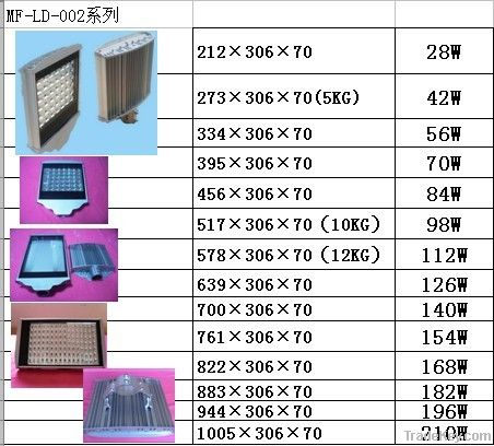 LED road lamp shell accessories supply design and development