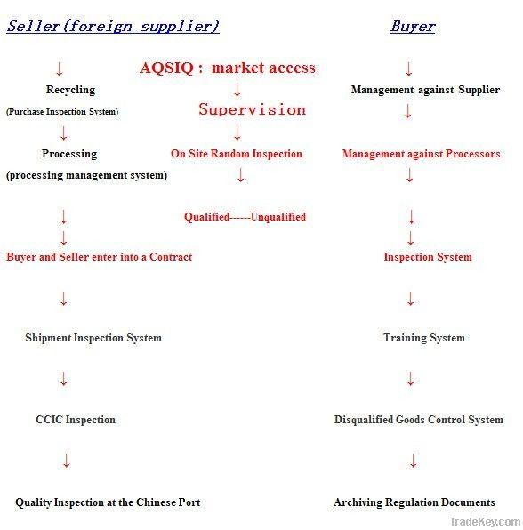 AQSIQ registration and CCIC Consulting
