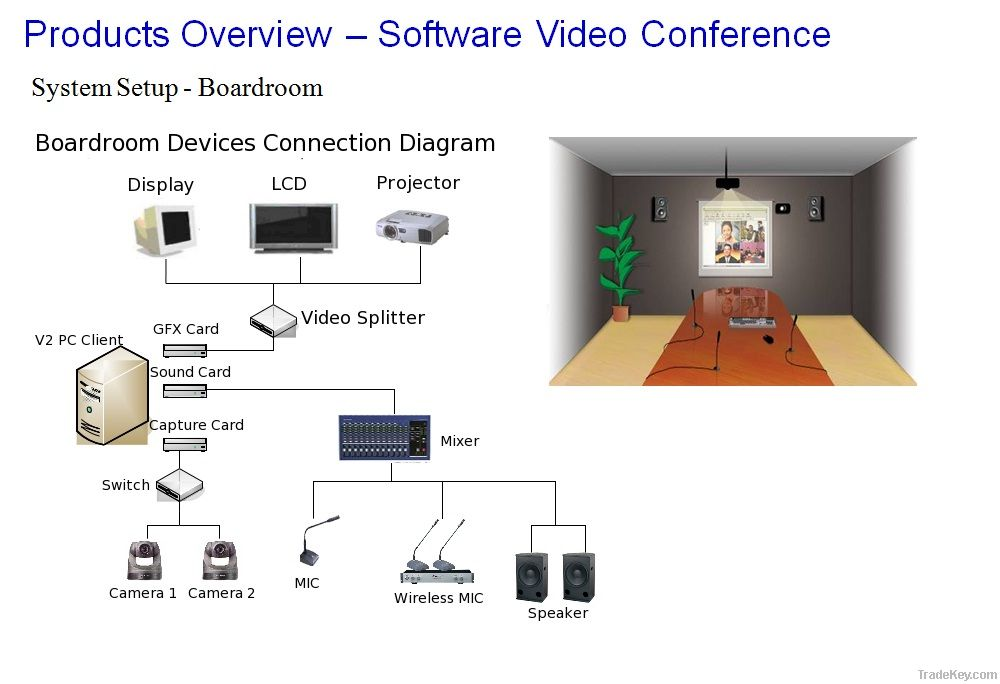Web video conference system