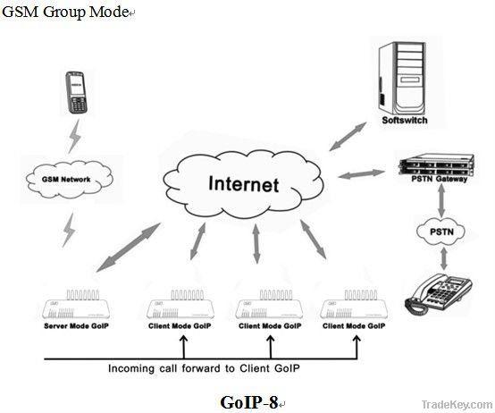 GSM VOIP Gateway