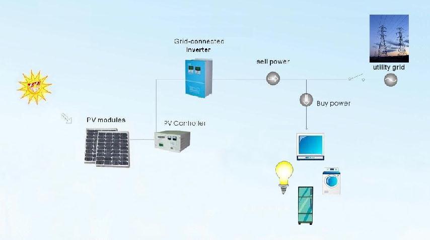Solar/Wind power system