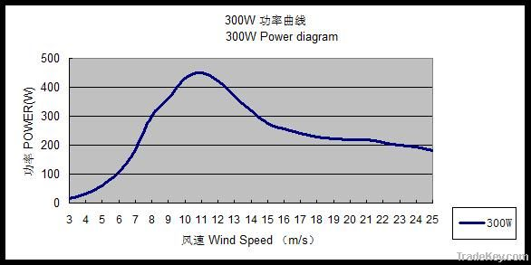 1KW off-grid wind power generator system