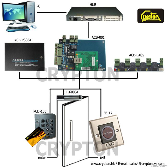 Access Control Board, Access Control Panel, Access Control Unit, 2 door controller