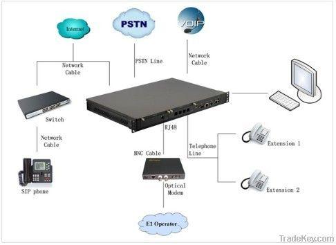 IPPBX /Call center/IVR (Openvox IX130)