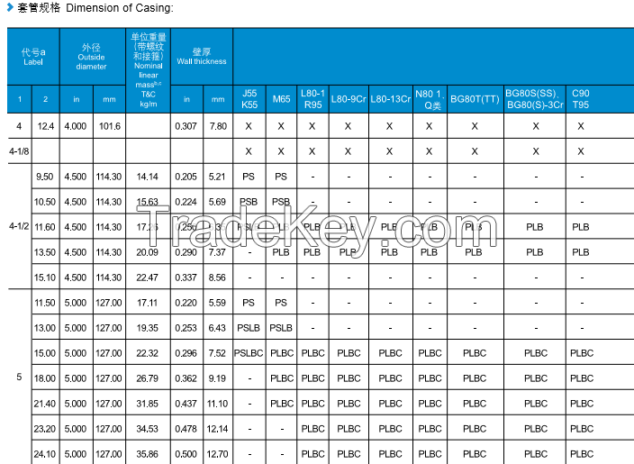Sell OCTG API SPEC 5CT / 5BCasing Pipe