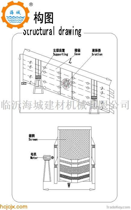 YK Series Circular Vibrating Screen