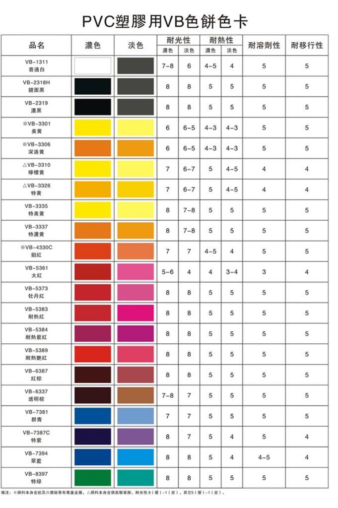 Pigment Colorant for PVC