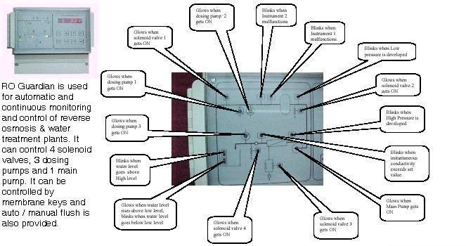 Reverse Osmosis Guardian Controller