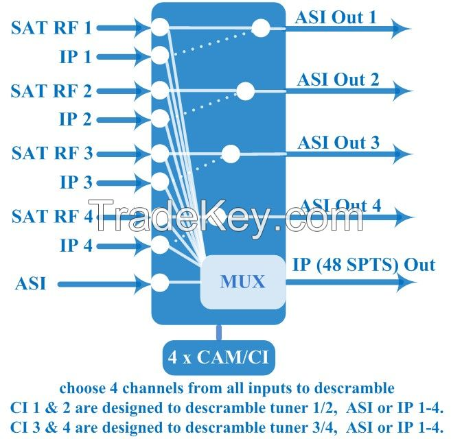 DVB IRD 4 in 1