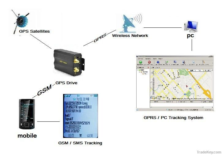 Realtime GPS Tracker Drive Vehicle Car GPS/GSM/GPRS Tracking System TK