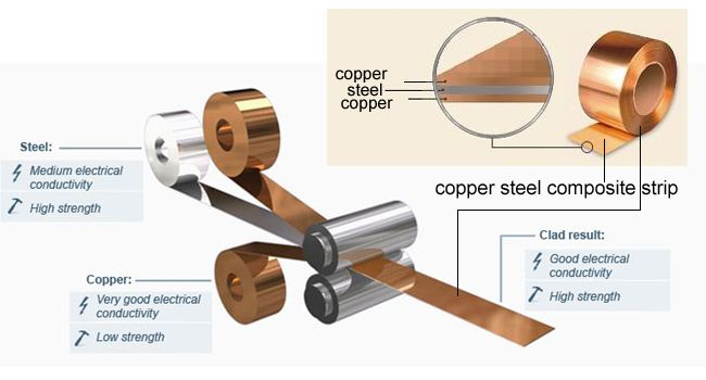 copper clad stip/copper+steel+copper composite strip/clad strip/