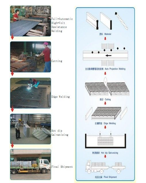 Hot Sale Dip Galvanized Steel Grating G757/30/50 I