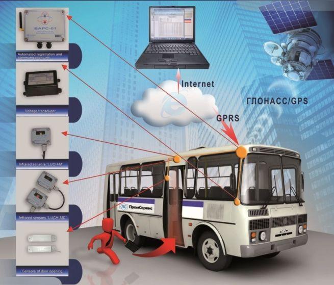 System for passenger traffic monitoring