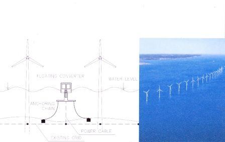 Wave-Energy, Solar-Energy, Wind-Energy