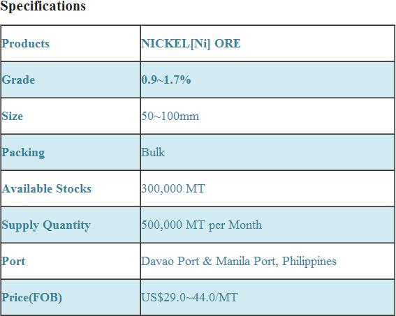 Nickel Ore Supplier