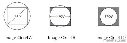 Mini Fisheye 360° Lens