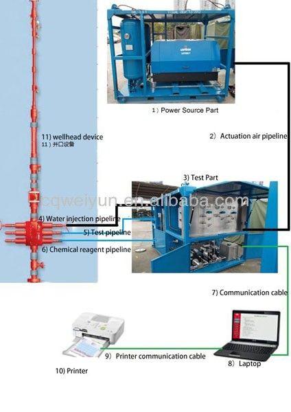 Skid Mounted Wellhead Logging Pressure Testing Equipment for Oilfield Operation