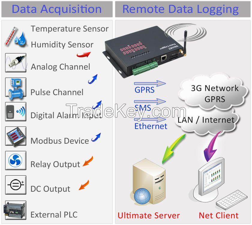 Modbus 3G and Ethernet Data Logger