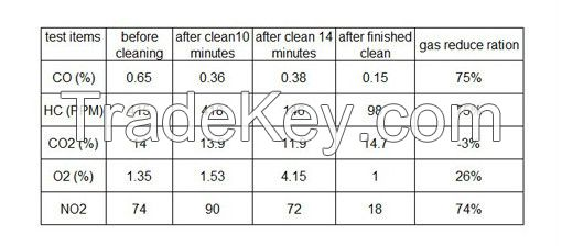 oxy-hydrogen carbon cleaning machine for car