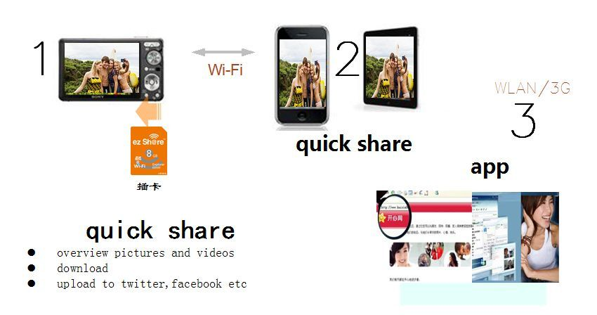 wifi sd card,memory card