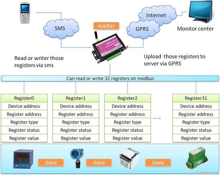 MODBUS GPRS RTU CWT5002-1  I/O and Standard modbus protocols