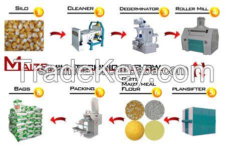 Small scale maize flour milling machines for Africa market milling maize