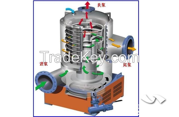 Slotted screen Outflow centrifugal pressure screen for fine screening