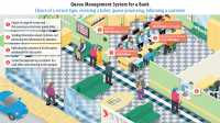 Queue Management System for a Bank