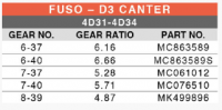 Axle Differential for MITSUBISHI FUSO D3/ CANTER
