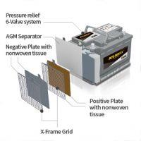 Fiber glass battery separator AGM separator for valve regulated lead-acid batteries