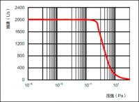 KYKY Turbo Pump FF-250/2000E china