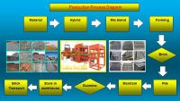 Gsm 15 tuff tile concrete block making machine in pakistan.
