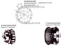 kinds of timing pulley