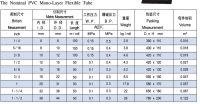 PVC Mono-layer Flexible Tube , PVC Hose best quality by  Shandong Keep Intl Trading Co.Ltd