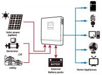 Off-Grid solar power system 500W,1500W,2000W,3000W,3750W,etc