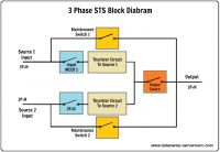 STATIC TRANSFER SWITCH (STS)