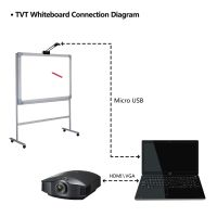 Infrared Short Focus Interactive Whiteboard Smart Board with Multi Touch for School and Office