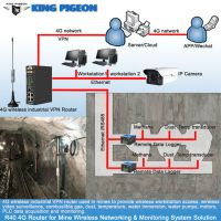 Remote mining monitoring control IoT solution gas detection using R40 4G WIFI  industrial routers with IP Cameras