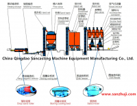 Clay sand treatment process production line