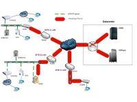 VoIP Anti-Blockade Solution