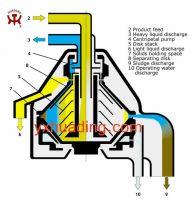 Oil Disc Centrifuge