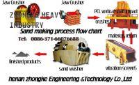 sand making machine/impact crusher/jaw crusher