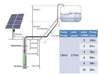 1.5 KW Solar Pump Solar panel power